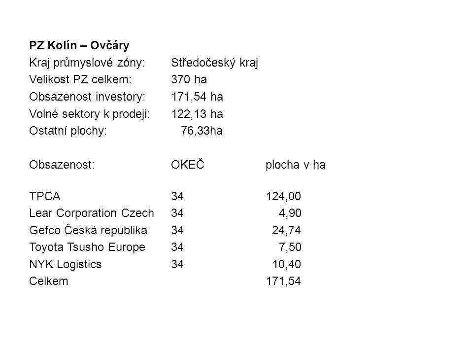 PZ Kolín – Ovčáry Kraj průmyslové zóny:Středočeský kraj Velikost PZ celkem:370 ha Obsazenost investory:171,54 ha Volné sektory k prodeji:122,13 ha Ost