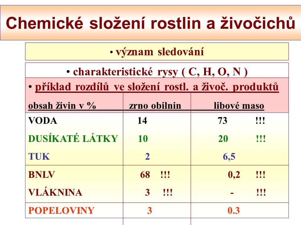 b./ STAVEBNÍ ŽIVINY : organického původu ( dusíkaté látky - AMK ) anorganického původu ( minerální látky, voda ) c./ SPECIFICKY ÚČINNÉ LÁTKY ( biofakt