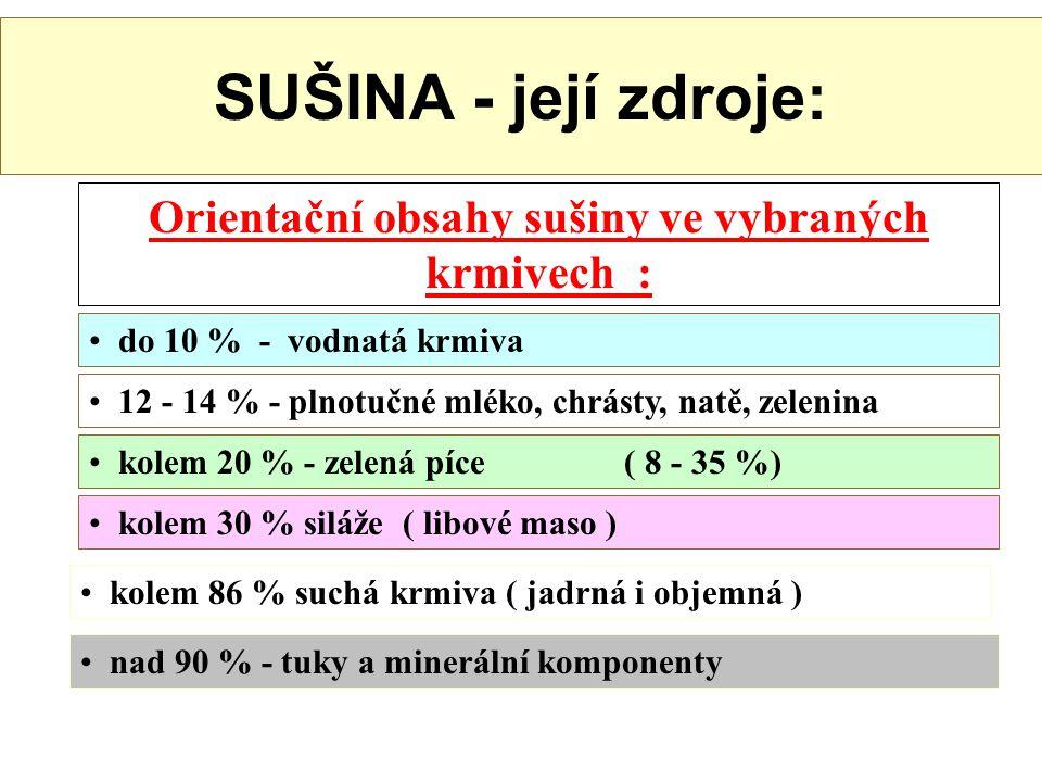 Základní schéma živinového složení krmiva SUCHÉ KRMIVO ( 1 + 2 ) VODA SUŠINA ( 3 + 4 ) ML ORGANICKÉ ŽIVINY ( 5+6+7+8 ) NL TUK VL BNLV 1. 2. 3. 4. 5. 6