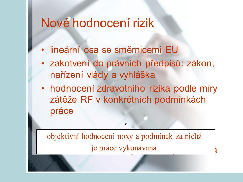 Nové hodnocení rizik lineární osa se směrnicemi EU zakotvení do právních předpisů: zákon, nařízení vlády a vyhláška hodnocení zdravotního rizika podle míry zátěže RF v konkrétních podmínkách práce Přínos objektivní hodnocení noxy a podmínek za nichž je práce vykonávaná objektivní hodnocení noxy a podmínek za nichž je práce vykonávaná