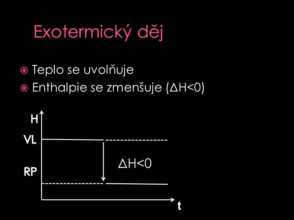  Standardní reakční teplo (enthalpie) ΔH 298 - VL i RP musí být ve standardních stavech  Standardní stavy: T=konst., většinou 298,15 K p= 101 325 Pa