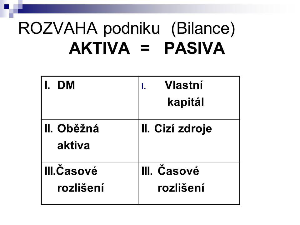 ROZVAHA podniku (Bilance) AKTIVA = PASIVA I. DM I. Vlastní kapitál II. Oběžná aktiva II. Cizí zdroje III.Časové rozlišení III. Časové rozlišení