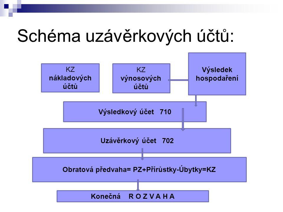 Schéma uzávěrkových účtů: KZ nákladových účtů KZ výnosových účtů Výsledkový účet 710 Uzávěrkový účet 702 Výsledek hospodaření Obratová předvaha= PZ+Př