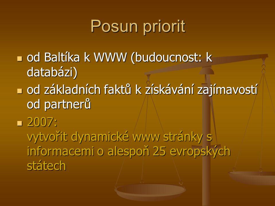 Posun priorit od Baltíka k WWW (budoucnost: k databázi) od Baltíka k WWW (budoucnost: k databázi) od základních faktů k získávání zajímavostí od partnerů od základních faktů k získávání zajímavostí od partnerů 2007: vytvořit dynamické www stránky s informacemi o alespoň 25 evropských státech 2007: vytvořit dynamické www stránky s informacemi o alespoň 25 evropských státech