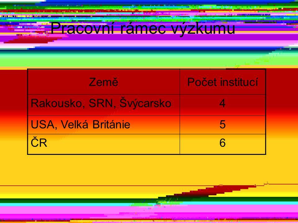 Pracovní rámec výzkumu ZeměPočet institucí Rakousko, SRN, Švýcarsko4 USA, Velká Británie5 ČR6