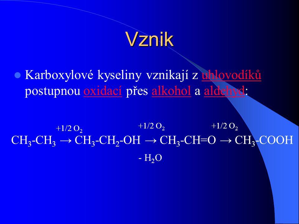 Vznik Karboxylové kyseliny vznikají z uhlovodíků postupnou oxidací přes alkohol a aldehyd:uhlovodíkůoxidacíalkoholaldehyd CH 3 -CH 3 → CH 3 -CH 2 -OH