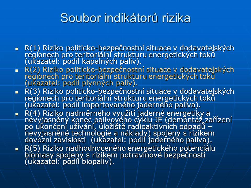 Soubor indikátorů rizika R(1) Riziko politicko-bezpečnostní situace v dodavatelských regionech pro teritoriální strukturu energetických toků (ukazatel