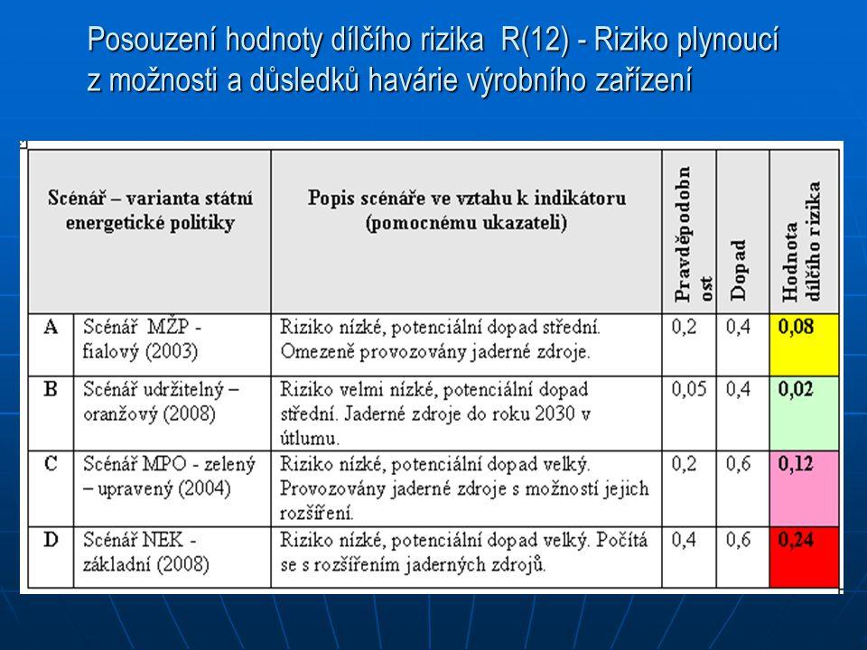 Posouzení hodnoty dílčího rizika R(12) - Riziko plynoucí z možnosti a důsledků havárie výrobního zařízení