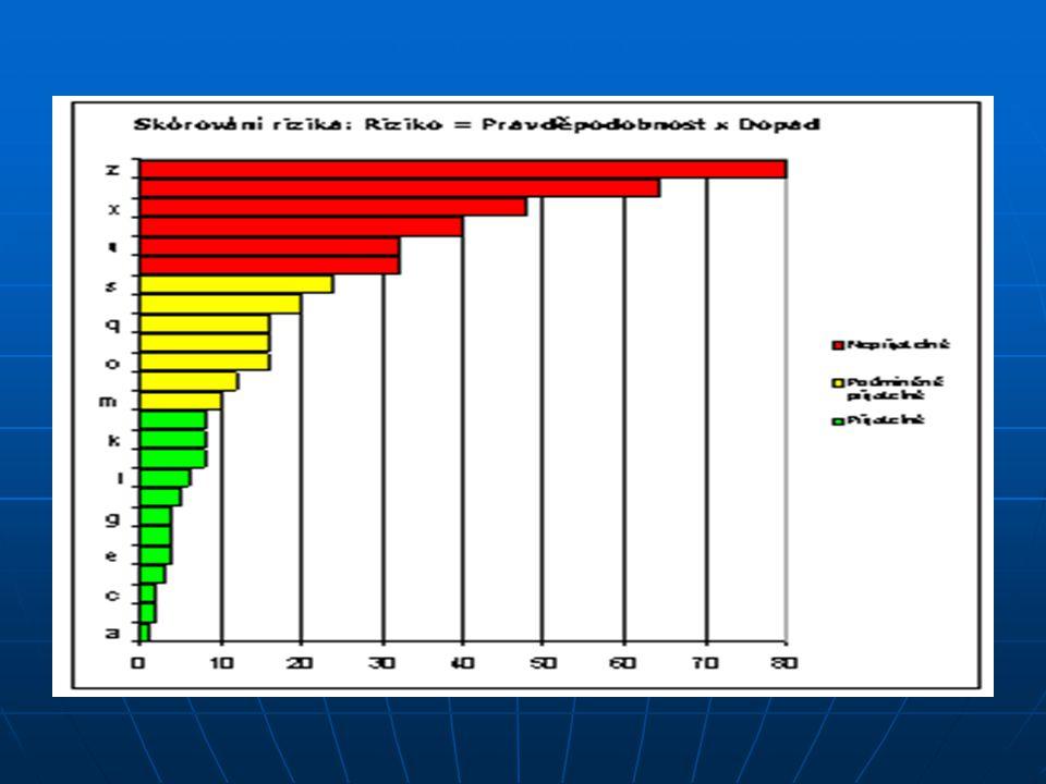 R(6) Riziko nadhodnoceného energetického potenciálu úspor energie (ukazatel: podíl úspor na celkové bilanci spotřeby).
