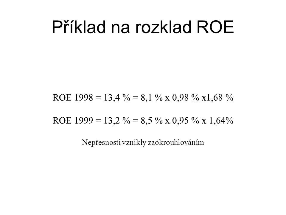 Příklad na rozklad ROE ROE 1998 = 13,4 % = 8,1 % x 0,98 % x1,68 % ROE 1999 = 13,2 % = 8,5 % x 0,95 % x 1,64% Nepřesnosti vznikly zaokrouhlováním