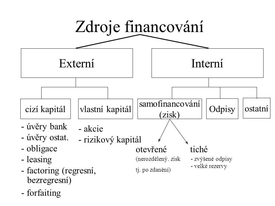 ExterníInterní cizí kapitálvlastní kapitál samofinancování (zisk) Odpisy ostatní - úvěry bank - úvěry ostat. - obligace - leasing - factoring (regresn