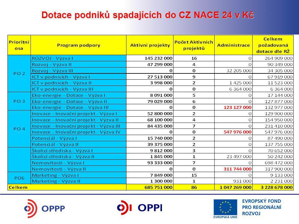 Dotace podniků spadajících do CZ NACE 24 v Kč