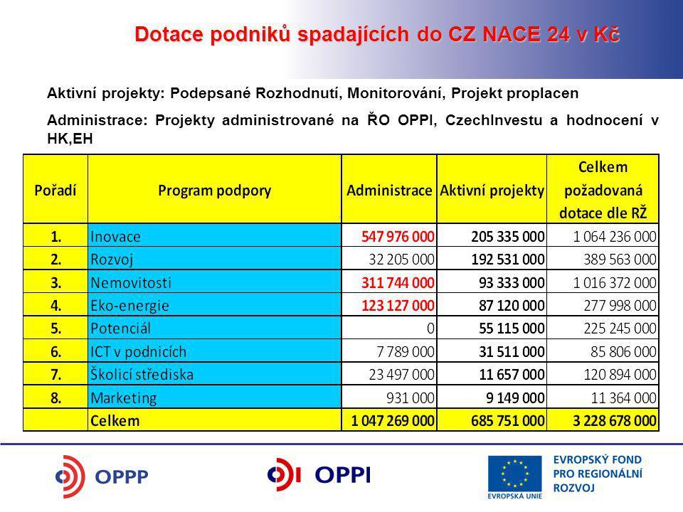 Aktivní projekty: Podepsané Rozhodnutí, Monitorování, Projekt proplacen Administrace: Projekty administrované na ŘO OPPI, CzechInvestu a hodnocení v H