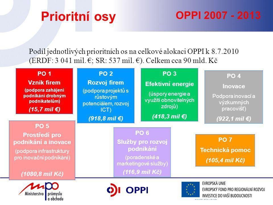 OPPI 2007 - 2013 Prioritní osy PO 1 Vznik firem (podpora zahájení podnikání drobným podnikatelům) (15,7 mil €) PO 2 Rozvoj firem (podpora projektů s růstovým potenciálem, rozvoj ICT) (918,8 mil €) PO 3 Efektivní energie (úspory energie a využití obnovitelných zdrojů) (418,3 mil €) PO 5 Prostředí pro podnikání a inovace (podpora infrastruktury pro inovační podnikání) (1080,8 mil Kč) PO 6 Služby pro rozvoj podnikání (poradenské a marketingové služby) (116,9 mil Kč) PO 7 Technická pomoc (105,4 mil Kč) PO 4 Inovace Podpora inovací a výzkumných pracovišť) (922,1 mil €) Podíl jednotlivých prioritních os na celkové alokaci OPPI k 8.7.2010 (ERDF: 3 041 mil.