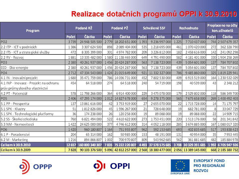 Realizace dotačních programů OPPI k 30.9.2010