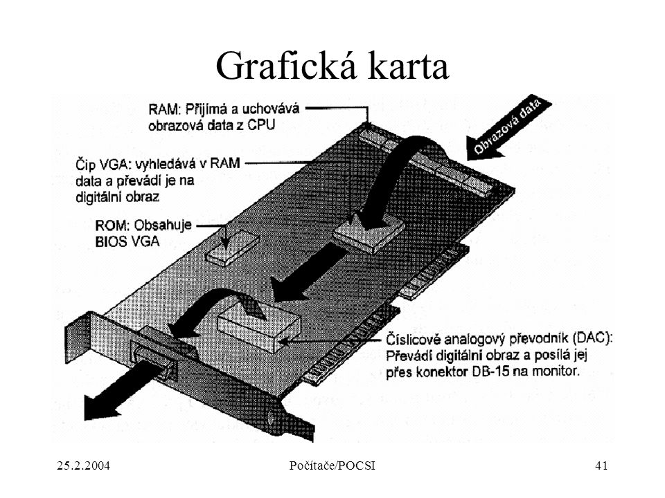25.2.2004Počítače/POCSI41 Grafická karta