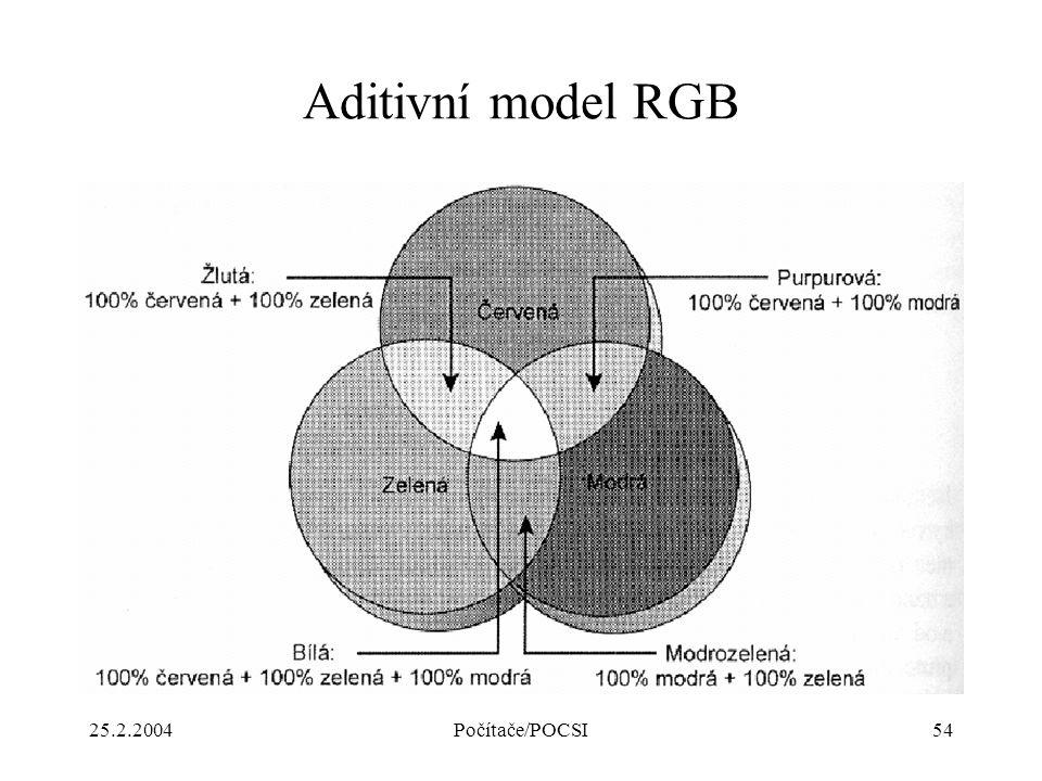 25.2.2004Počítače/POCSI54 Aditivní model RGB