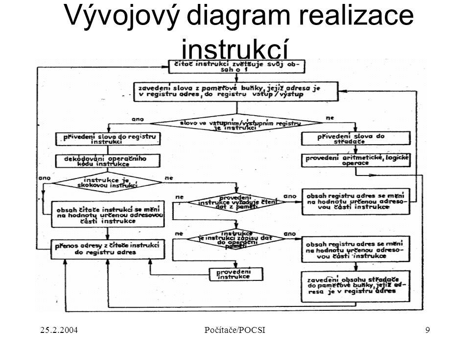 25.2.2004Počítače/POCSI9 Vývojový diagram realizace instrukcí