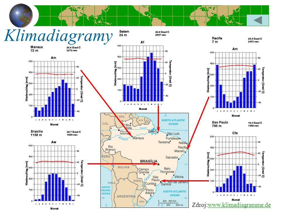 Zdroj:www.klimadiagramme.dewww.klimadiagramme.de