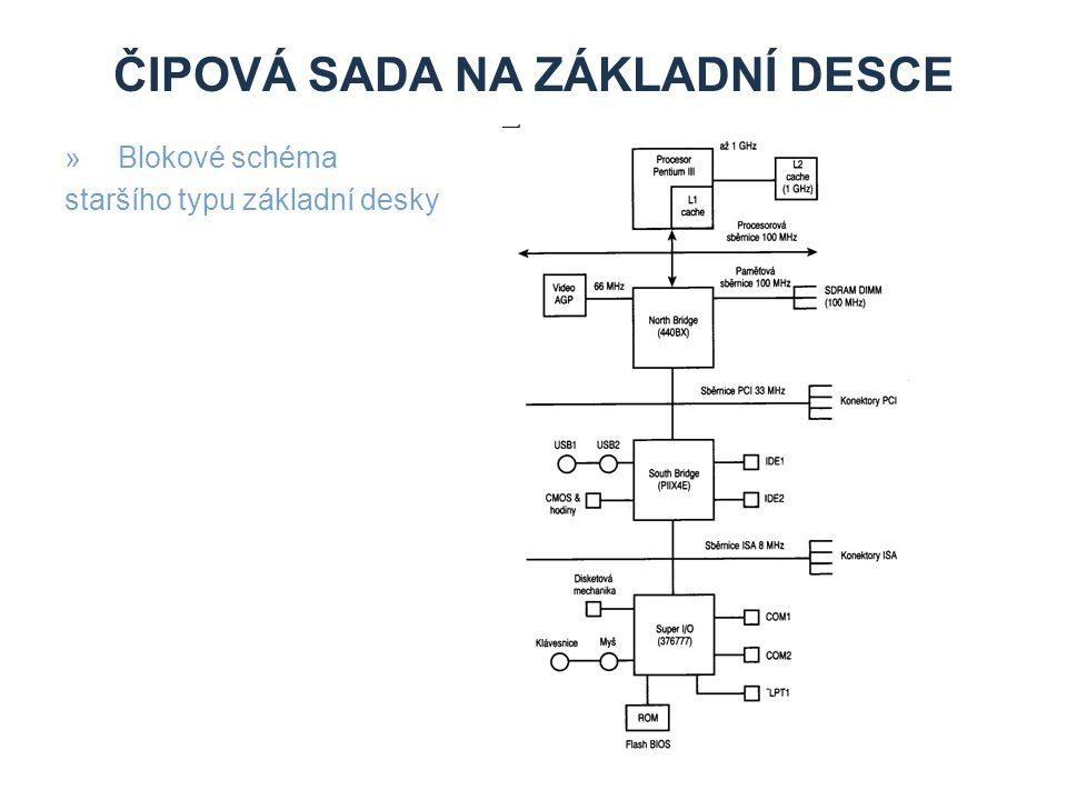 ČIPOVÁ SADA NA ZÁKLADNÍ DESCE »Blokové schéma současného typu základní desky (GIGABYTE GA-MA69VM-S2)