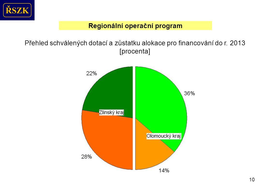 10 Regionální operační program Přehled schválených dotací a zůstatku alokace pro financování do r.