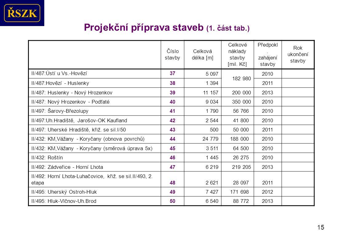 15 Projekční příprava staveb (1.