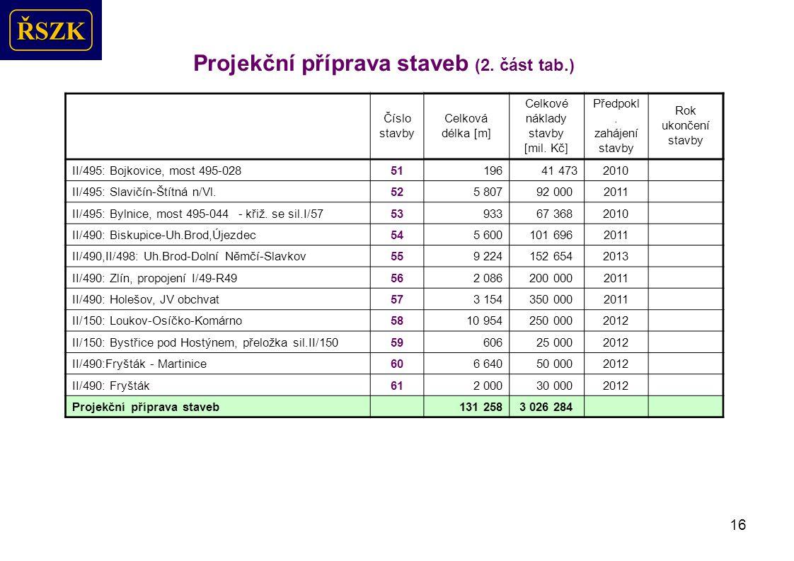 16 Projekční příprava staveb (2.