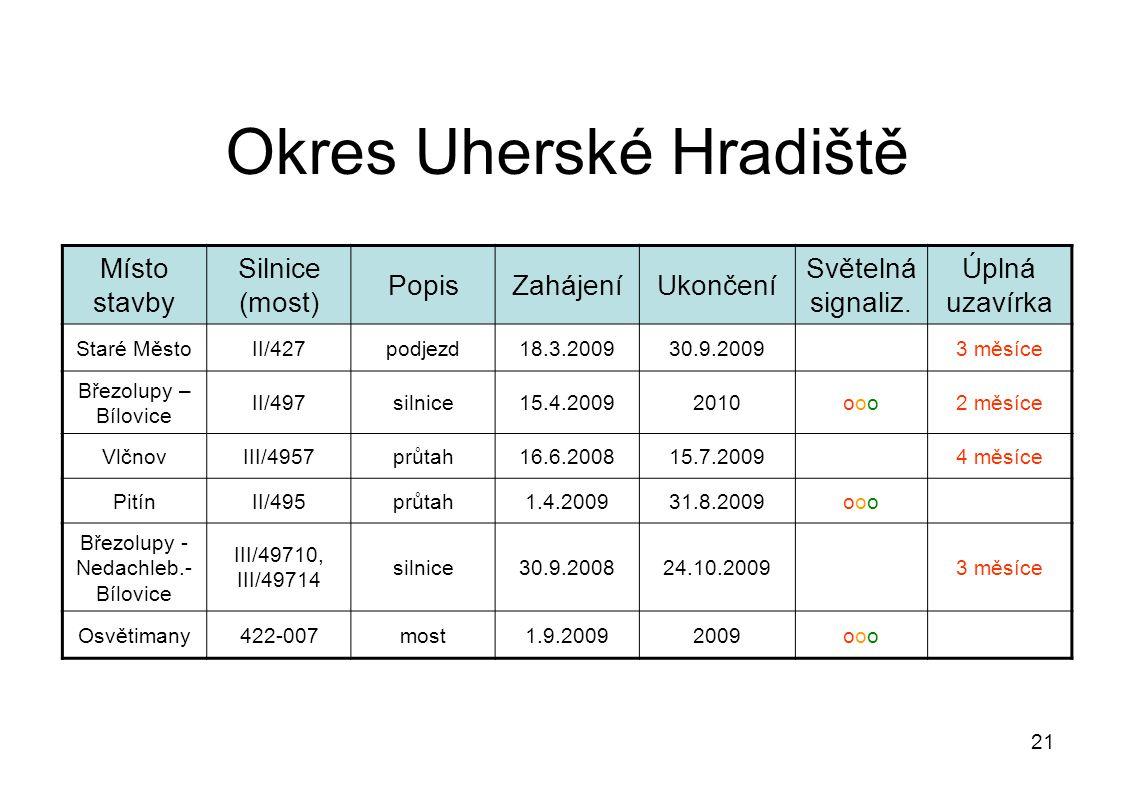 21 Okres Uherské Hradiště Místo stavby Silnice (most) PopisZahájeníUkončení Světelná signaliz.