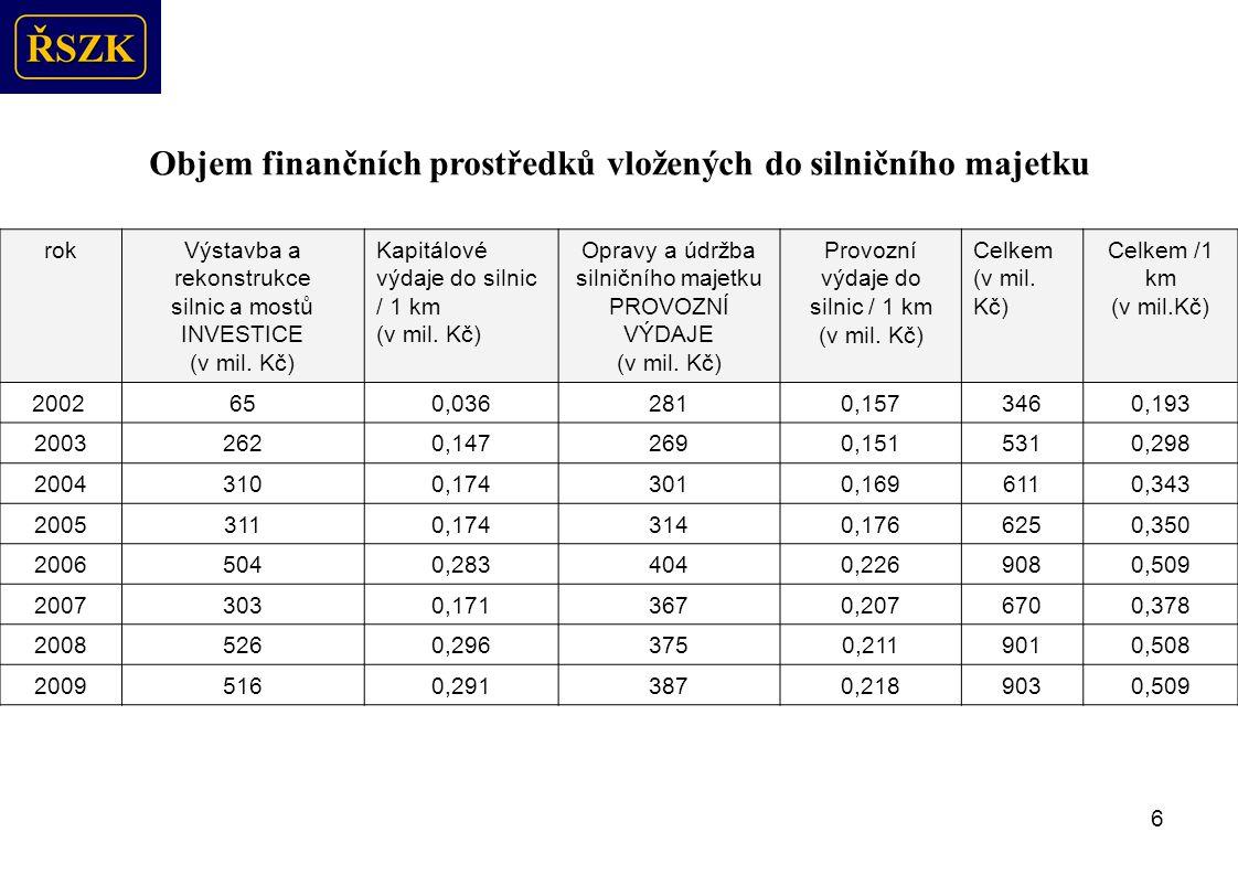 6 Objem finančních prostředků vložených do silničního majetku rokVýstavba a rekonstrukce silnic a mostů INVESTICE (v mil.