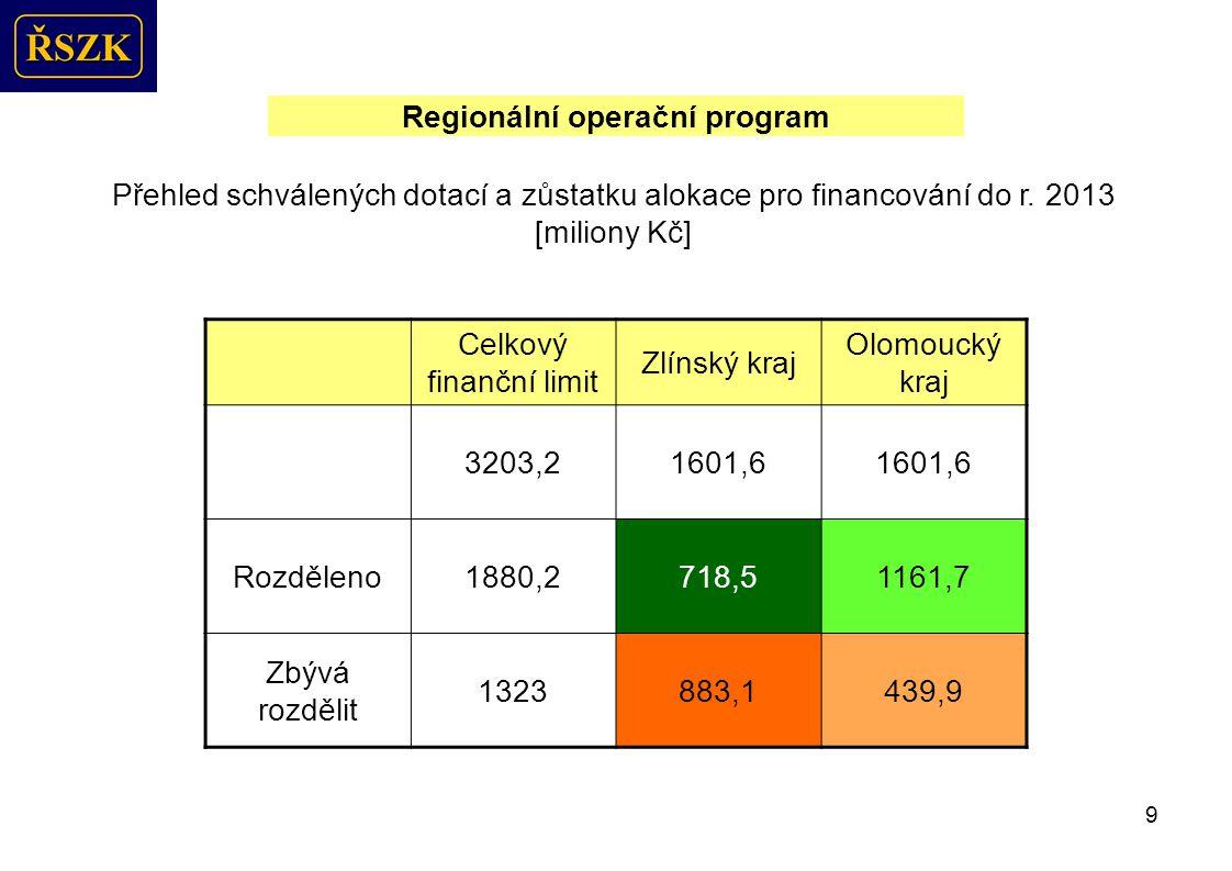 9 Regionální operační program Přehled schválených dotací a zůstatku alokace pro financování do r.