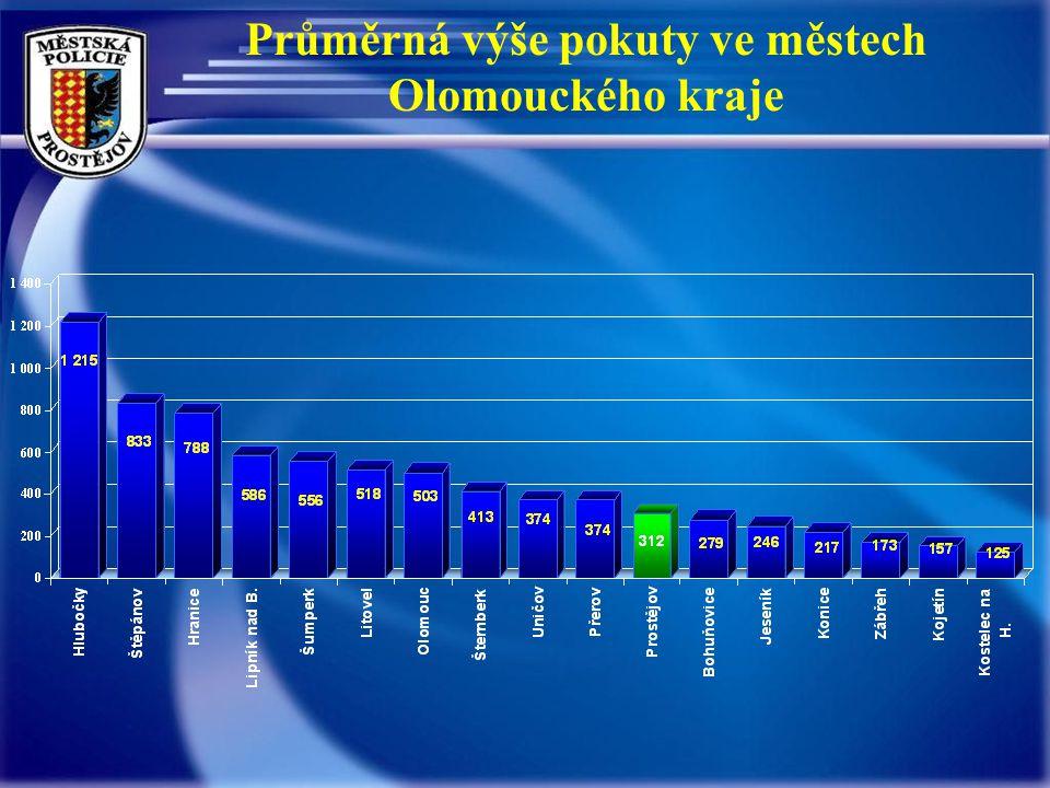 Průměrná výše pokuty ve městech Olomouckého kraje