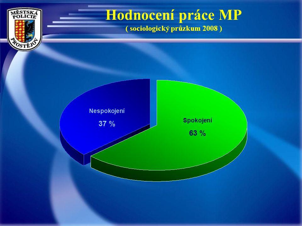 Hodnocení práce MP ( sociologický průzkum 2008 ) Nespokojení 37 % Spokojení 63 %