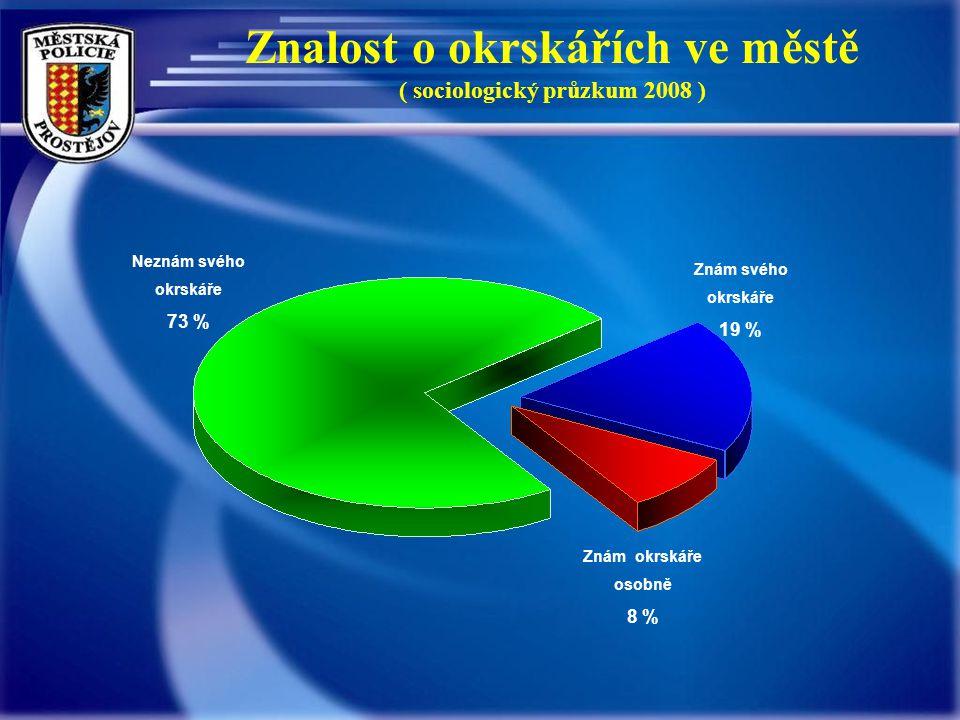 Znalost o okrskářích ve městě ( sociologický průzkum 2008 ) Neznám svého okrskáře 73 % Znám okrskáře osobně 8 % Znám svého okrskáře 19 %