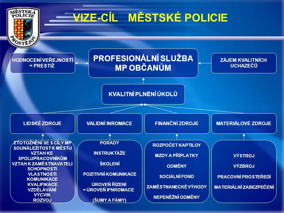 VIZE-CÍL MĚSTSKÉ POLICIE ZÁJEM KVALITNÍCH UCHAZEČŮ HODNOCENÍ VEŘEJNOSTÍ = PRESTIŽ KVALITNÍ PLNĚNÍ ÚKOLŮ LIDSKÉ ZDROJEVALIDNÍ INROMACEFINANČNÍ ZDROJEMATERIÁLOVÉ ZDROJE ZTOTOŽNĚNÍ SE S CÍLY MP SOUNÁLEŽITOST K MĚSTU VZTAH KE SPOLUPRACOVNÍKŮM VZTAH K ZAMĚSTNAVATELI SCHOPNOSTI VLASTNOSTI KOMUNIKACE KVALIFIKACE VZDĚLÁVÁNÍ VÝCVIK ROZVOJ PORADY INSTRUKTÁŽE ŠKOLENÍ POZITIVNÍ KOMUNIKACE ÚROVEŇ ŘÍZENÍ = ÚROVEŇ IFNROMACE (ŠUMY A FÁMY) ROZPOČET KAPTILOY MZDY A PŘÍPLATKY ODMĚNY SOCIÁLNÍ FOND ZAMĚSTNANECKÉ VÝHODY NEPENĚŽNÍ ODMĚNY VÝSTROJ VÝZBROJ PRACOVNÍ PROSTEŘEDÍ MATERIÁLNÍ ZABEZPEČENÍ PROFESIONÁLNÍ SLUŽBA MP OBČANŮM