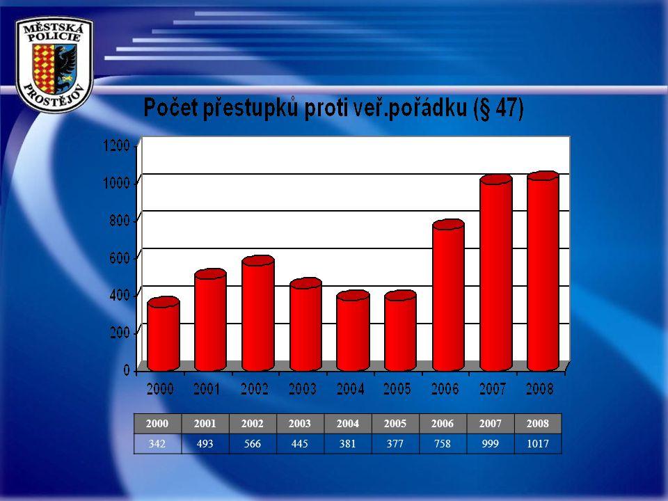 20002001200220032004200520062007 2008 Městské vyhlášky 173226221230158221155180 245