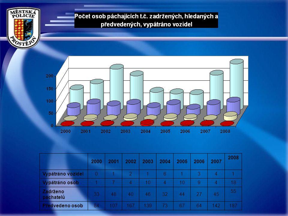 Hodnocení pocitu bezpečnosti ( sociologický průzkum 2008)