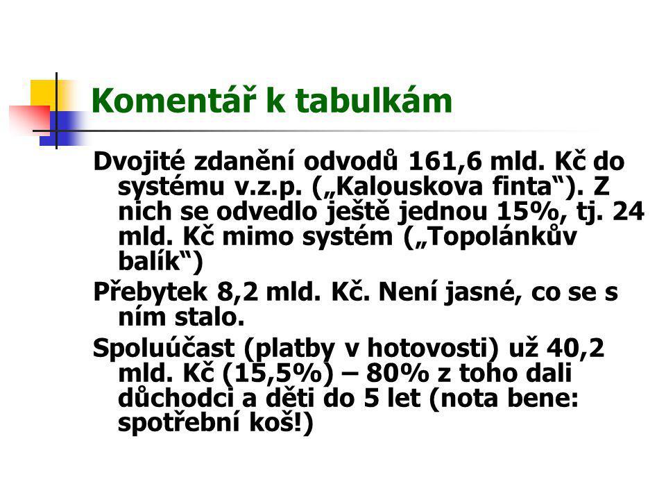 """Komentář k tabulkám Dvojité zdanění odvodů 161,6 mld. Kč do systému v.z.p. (""""Kalouskova finta""""). Z nich se odvedlo ještě jednou 15%, tj. 24 mld. Kč mi"""