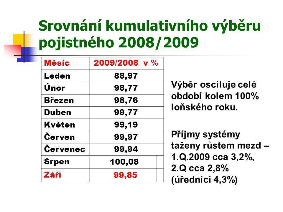 Srovnání kumulativního výběru pojistného 2008/2009 Měsíc2009/2008 v % Leden88,97 Únor98,77 Březen98,76 Duben99,77 Květen99,19 Červen99,97 Červenec99,9