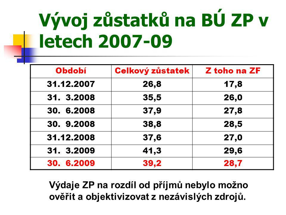 Vývoj zůstatků na BÚ ZP v letech 2007-09 ObdobíCelkový zůstatekZ toho na ZF 31.12.200726,817,8 31. 3.200835,526,0 30. 6.200837,927,8 30. 9.200838,828,