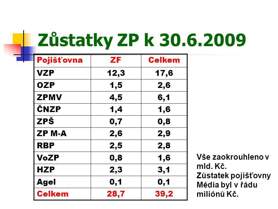Zůstatky ZP k 30.6.2009 PojišťovnaZFCelkem VZP12,317,6 OZP1,52,6 ZPMV4,56,1 ČNZP1,41,6 ZPŠ0,70,8 ZP M-A2,62,9 RBP2,52,8 VoZP0,81,6 HZP2,33,1 Agel0,1 C
