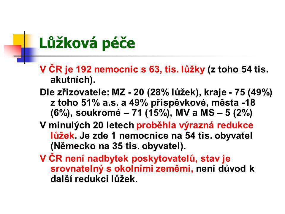 Lůžková péče V ČR je 192 nemocnic s 63, tis. lůžky (z toho 54 tis. akutních). Dle zřizovatele: MZ - 20 (28% lůžek), kraje - 75 (49%) z toho 51% a.s. a