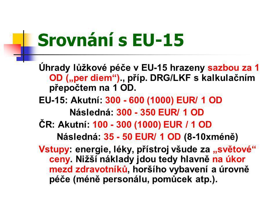"""Srovnání s EU-15 Úhrady lůžkové péče v EU-15 hrazeny sazbou za 1 OD (""""per diem"""")., příp. DRG/LKF s kalkulačním přepočtem na 1 OD. EU-15: Akutní: 300 -"""