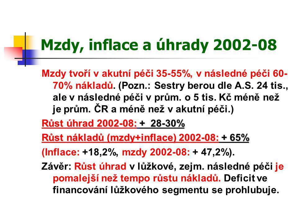 Mzdy, inflace a úhrady 2002-08 Mzdy tvoří v akutní péči 35-55%, v následné péči 60- 70% nákladů. (Pozn.: Sestry berou dle A.S. 24 tis., ale v následné