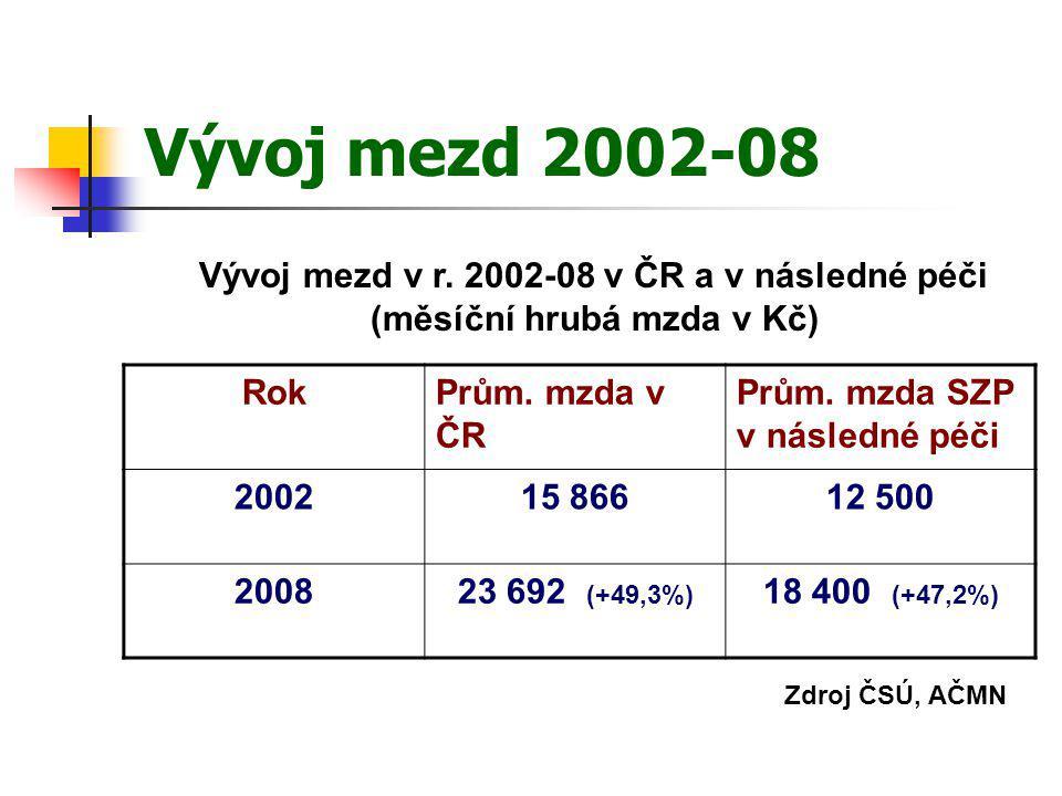 Vývoj mezd 2002-08 RokPrům. mzda v ČR Prům. mzda SZP v následné péči 200215 86612 500 200823 692 (+49,3%) 18 400 (+47,2%) Zdroj ČSÚ, AČMN Vývoj mezd v
