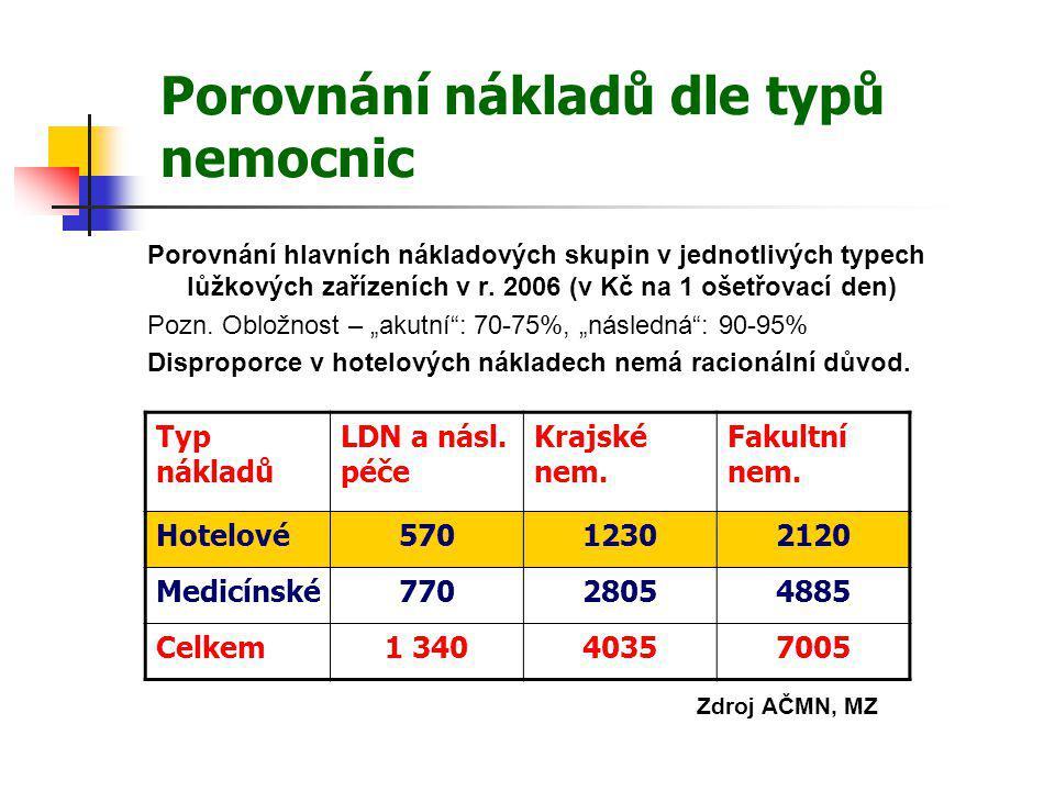 Porovnání nákladů dle typů nemocnic Porovnání hlavních nákladových skupin v jednotlivých typech lůžkových zařízeních v r. 2006 (v Kč na 1 ošetřovací d