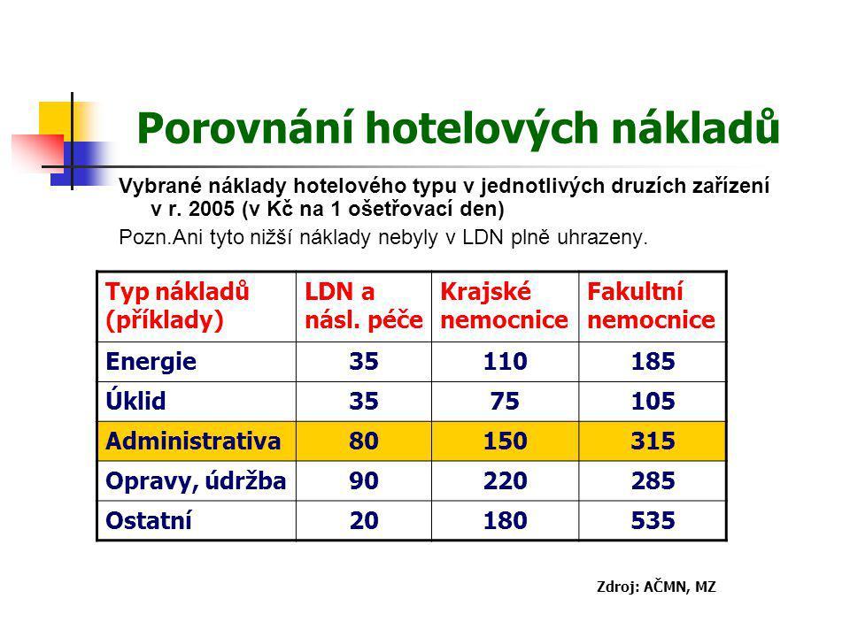 Porovnání hotelových nákladů Vybrané náklady hotelového typu v jednotlivých druzích zařízení v r. 2005 (v Kč na 1 ošetřovací den) Pozn.Ani tyto nižší