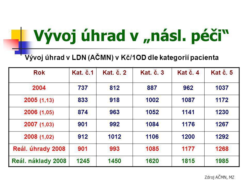 """Vývoj úhrad v """"násl. péči"""" Vývoj úhrad v LDN (AČMN) v Kč/1OD dle kategorií pacienta RokKat. č.1Kat. č. 2Kat. č. 3Kat č. 4Kat č. 5 20047378128879621037"""