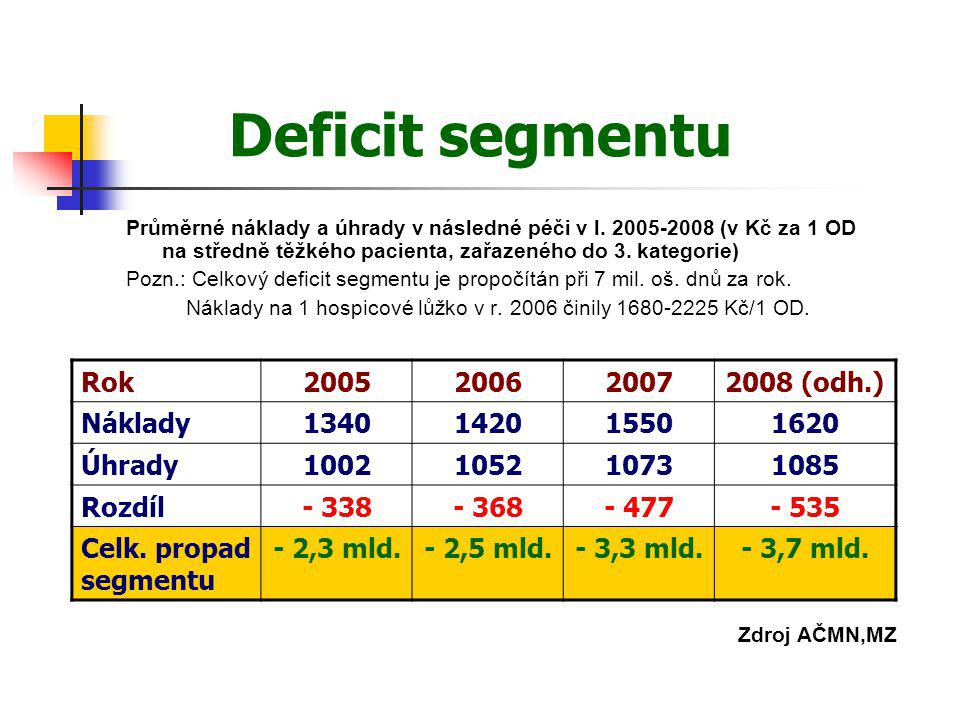 Deficit segmentu Průměrné náklady a úhrady v následné péči v l. 2005-2008 (v Kč za 1 OD na středně těžkého pacienta, zařazeného do 3. kategorie) Pozn.
