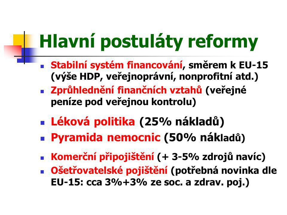Hlavní postuláty reformy Stabilní systém financování, směrem k EU-15 (výše HDP, veřejnoprávní, nonprofitní atd.) Zprůhlednění finančních vztahů (veřej