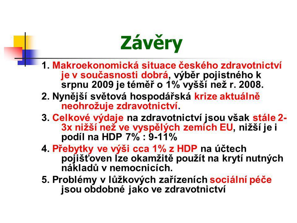 Závěry 1. Makroekonomická situace českého zdravotnictví je v současnosti dobrá, výběr pojistného k srpnu 2009 je téměř o 1% vyšší než r. 2008. 2. Nyně